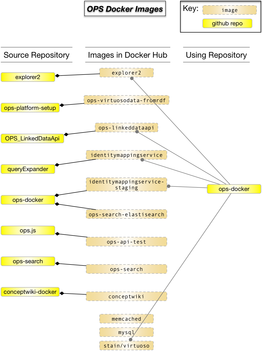Diagram of images in docker hub.